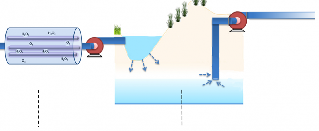 Advanced oxidation processes and managed aquifer recharge
