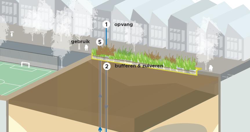 Urban Waterbuffer geeft waarde aan overtollig regenwater