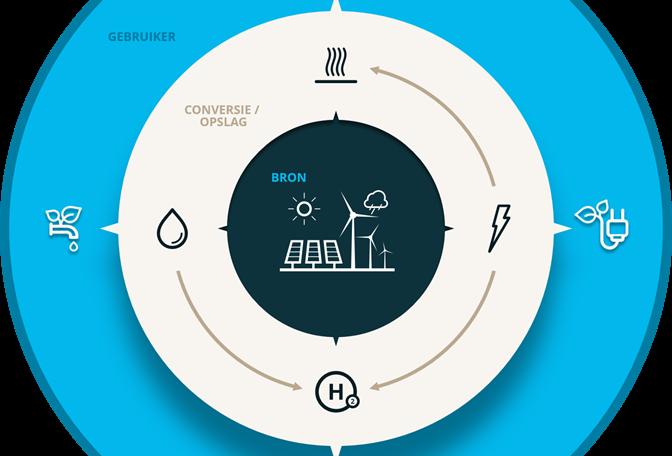 Waterstofproject 'Power to X' van start