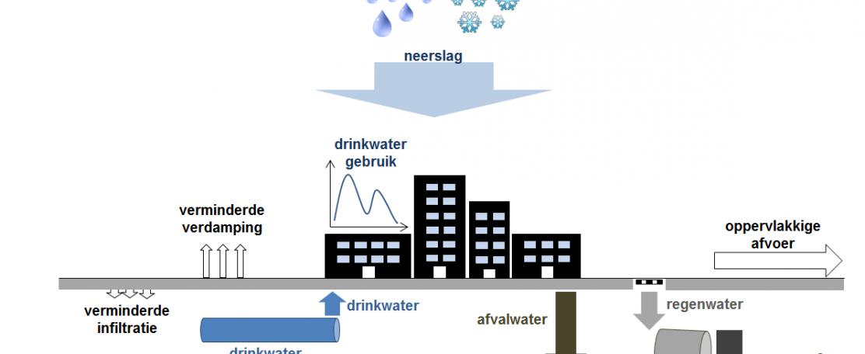 De stedelijke watertransport infrastructuur als enabler voor resource recovery