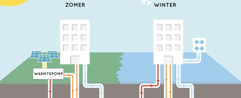Power-to-X brengt woonwijken die draaien op zon en regen dichterbij