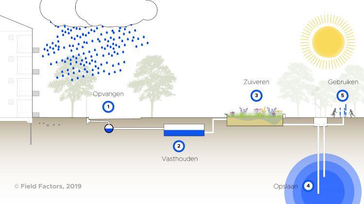De vijf stappen van een Urban Waterbuffer