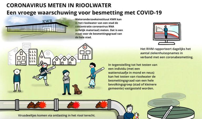 Volgen van SARS-CoV-2 in rioolwater en in patiënten