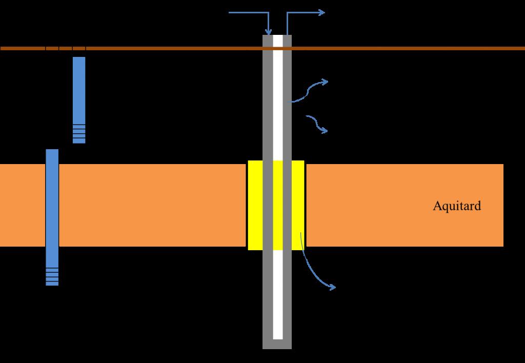 Schematische weergaven van gesloten bodemenergiesysteem boring met benodigd herstel van de scheidende werking doorboorde kleilaag