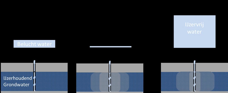 Slimmer beregenen door ondergrondse waterberging, gecombineerd met ontijzeren
