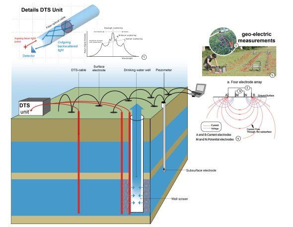 Ontwikkeling van veelzijdig geautomatiseerd glasvezelmeetsysteem voor monitoren grondwaterstroming