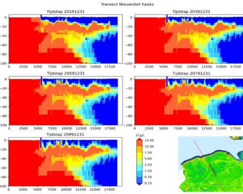 Ondergrondse beschikbaarheid van zoet water