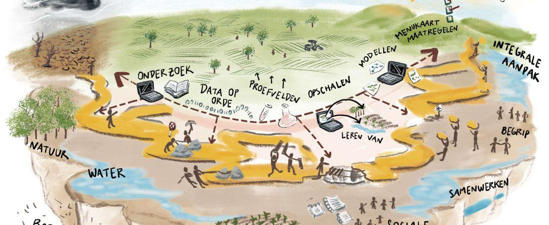 Klimaatadaptatie in de praktijk (KLIMAP)